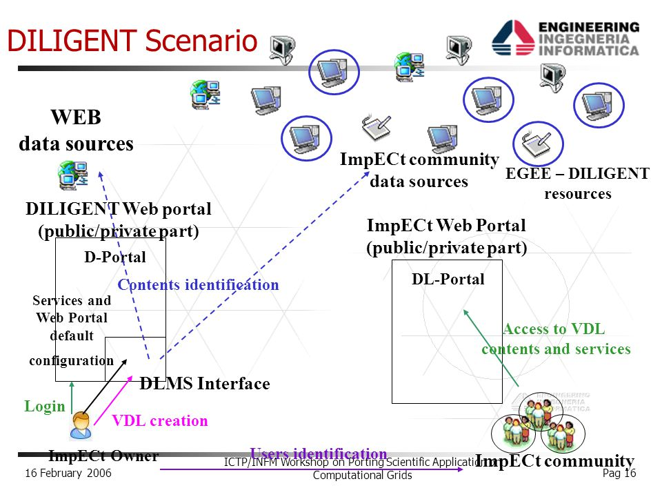 16 February 2006 ICTP/INFM Workshop on Porting Scientific Application on Computational Grids Pag 16 EGEE – DILIGENT resources VDL WEB data sources DLMS Interface D-Portal ImpECt Web Portal (public/private part) DL-Portal ImpECt community DILIGENT Web portal (public/private part) ImpECt Owner Login VDL creation Contents identification Services and Web Portal default configuration Users identification Access to VDL contents and services ImpECt community data sources DILIGENT Scenario