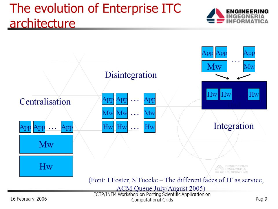 16 February 2006 ICTP/INFM Workshop on Porting Scientific Application on Computational Grids Pag 9 Grid The evolution of Enterprise ITC architecture Hw Mw App … … Mw App … Mw … Hw … Mw Hw … Centralisation Disintegration Integration (Font: I.Foster, S.Tuecke – The different faces of IT as service, ACM Queue July/August 2005)