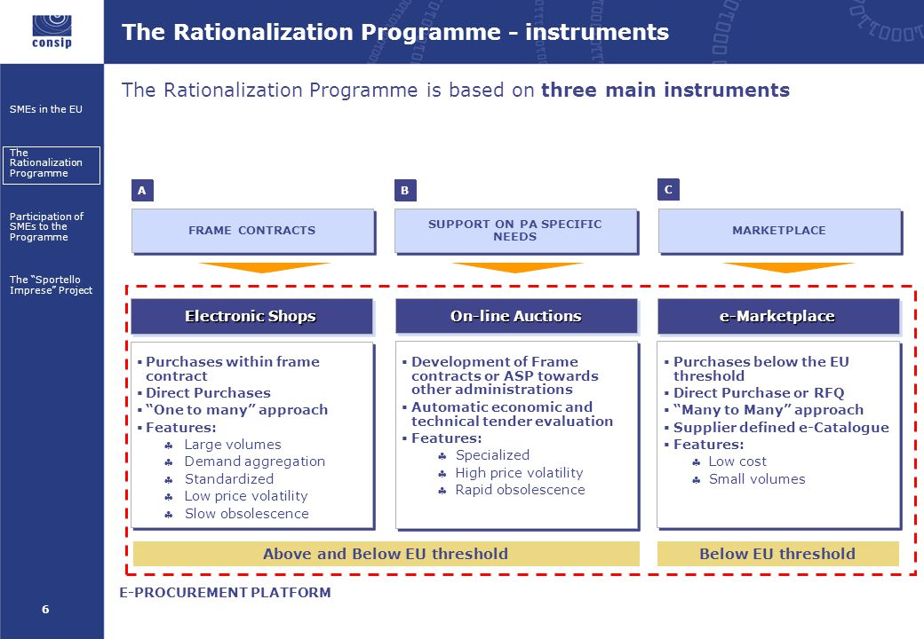 6 SMEs in the EU The Rationalization Programme Participation of SMEs to the Programme The Sportello Imprese Project FRAME CONTRACTS MARKETPLACE SUPPORT ON PA SPECIFIC NEEDS AB C The Rationalization Programme - instruments The Rationalization Programme is based on three main instruments E-PROCUREMENT PLATFORM Electronic Shops e-Marketplacee-Marketplace  Purchases within frame contract  Direct Purchases  One to many approach  Features:  Large volumes  Demand aggregation  Standardized  Low price volatility  Slow obsolescence On-line Auctions  Development of Frame contracts or ASP towards other administrations  Automatic economic and technical tender evaluation  Features: Specialized High price volatility Rapid obsolescence  Purchases below the EU threshold  Direct Purchase or RFQ  Many to Many approach  Supplier defined e-Catalogue  Features: Low cost Small volumes Above and Below EU thresholdBelow EU threshold