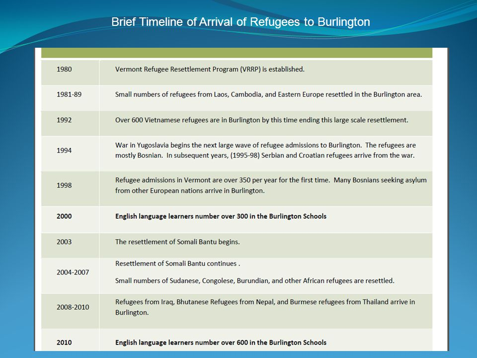 2011 NNETESOL CONFERENCE Saint Michael s College Brief Timeline of Arrival of Refugees to Burlington