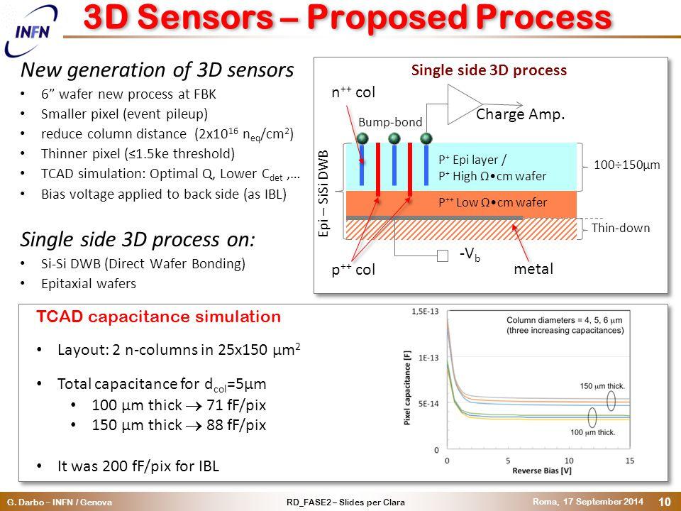 "RD_FASE2 – Slides per ClaraG. Darbo – INFN / Genova Roma, 17 September 2014 10 3D Sensors – Proposed Process New generation of 3D sensors 6"" wafer new"
