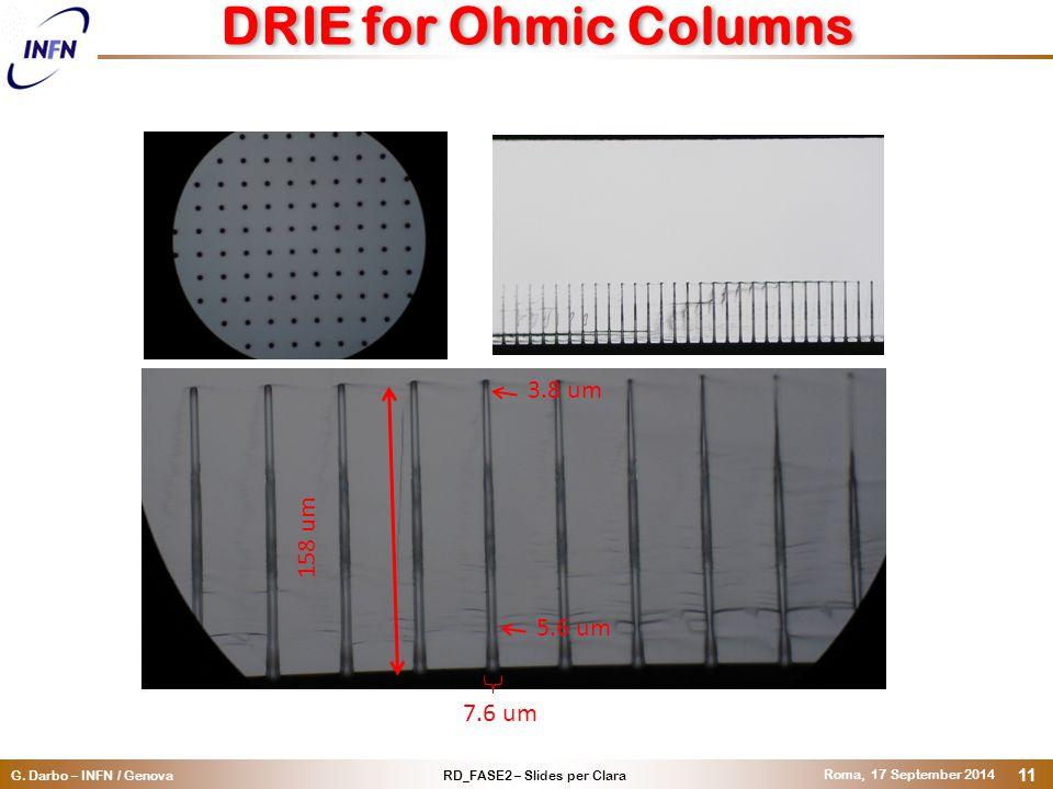 RD_FASE2 – Slides per ClaraG. Darbo – INFN / Genova Roma, 17 September 2014 11 DRIE for Ohmic Columns 158 um 5.6 um 3.8 um 7.6 um