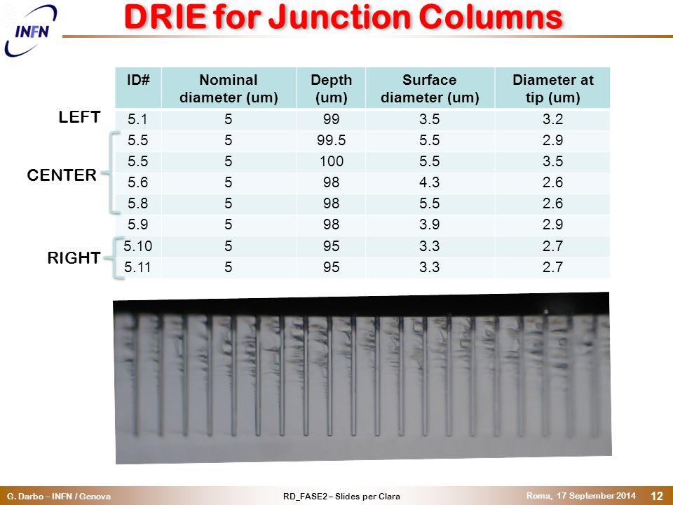 RD_FASE2 – Slides per ClaraG. Darbo – INFN / Genova Roma, 17 September 2014 12 DRIE for Junction Columns ID#Nominal diameter (um) Depth (um) Surface d