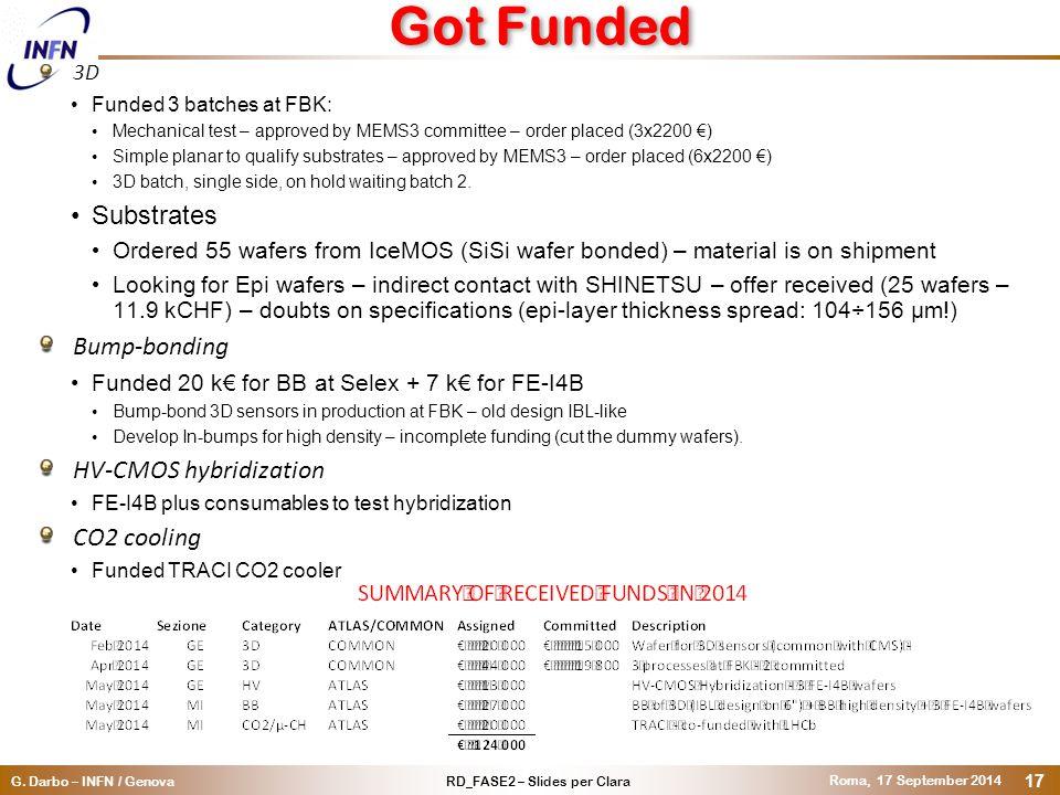 RD_FASE2 – Slides per ClaraG. Darbo – INFN / Genova Roma, 17 September 2014 17 Got Funded 3D Funded 3 batches at FBK: Mechanical test – approved by ME