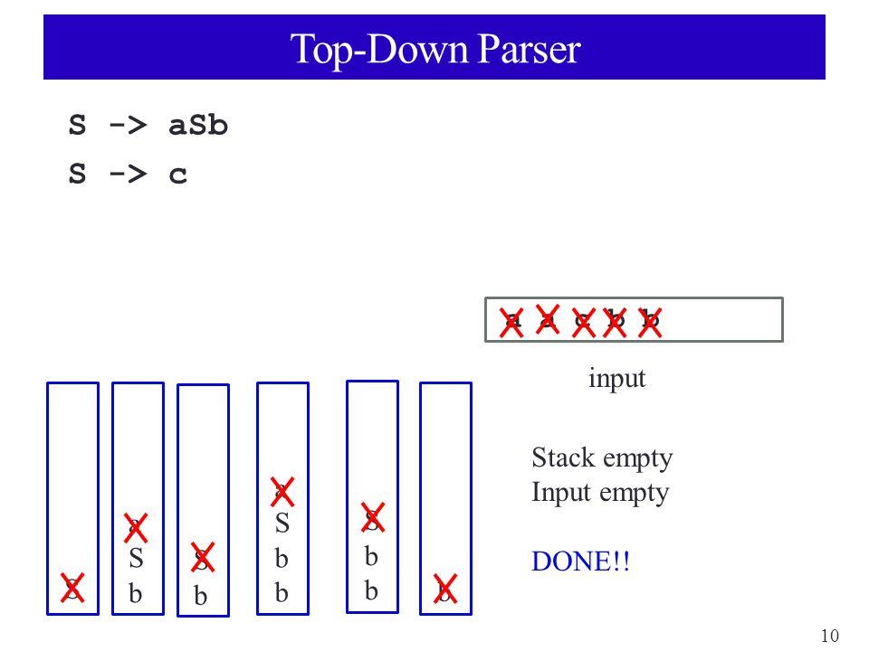 10 Top-Down Parser S -> aSb S -> c a a c b b input S aSbaSb SbSb aSbbaSbb SbbSbb b Stack empty Input empty DONE!!