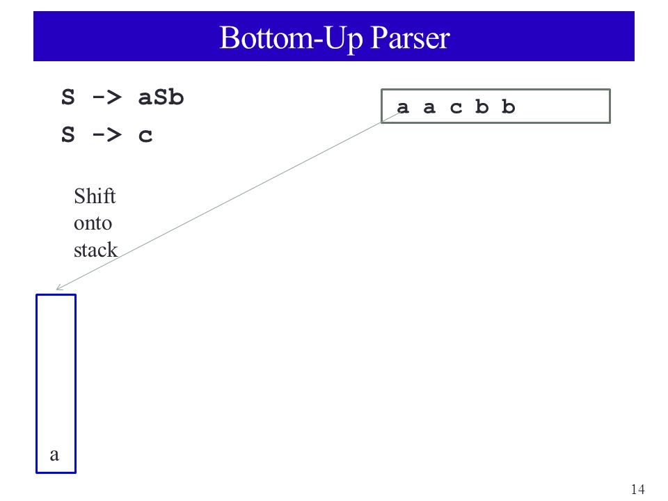14 Bottom-Up Parser S -> aSb S -> c a a c b b a Shift onto stack