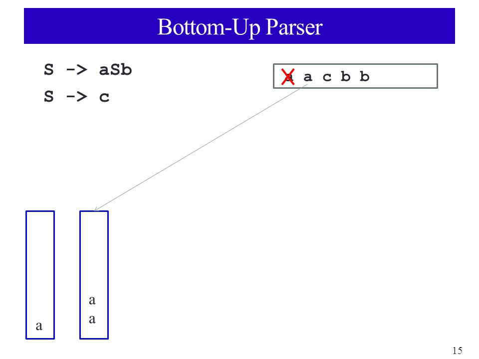 15 Bottom-Up Parser S -> aSb S -> c a a c b b a aaaa