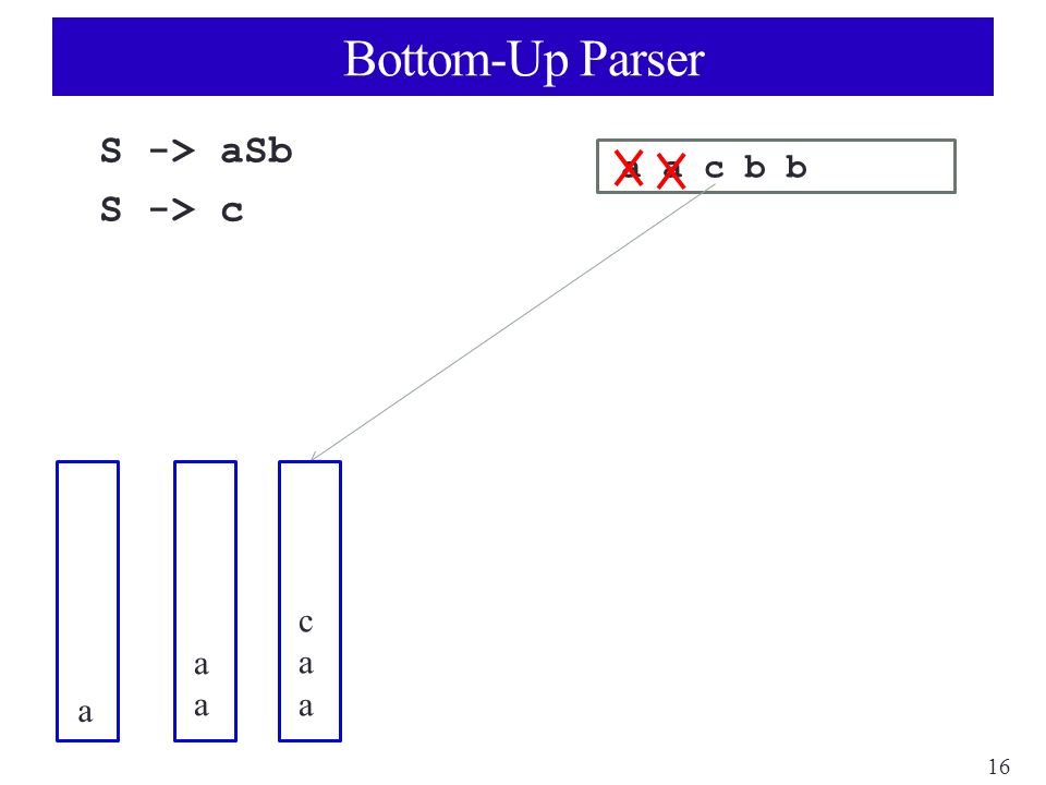 16 Bottom-Up Parser S -> aSb S -> c a a c b b a aaaa caacaa