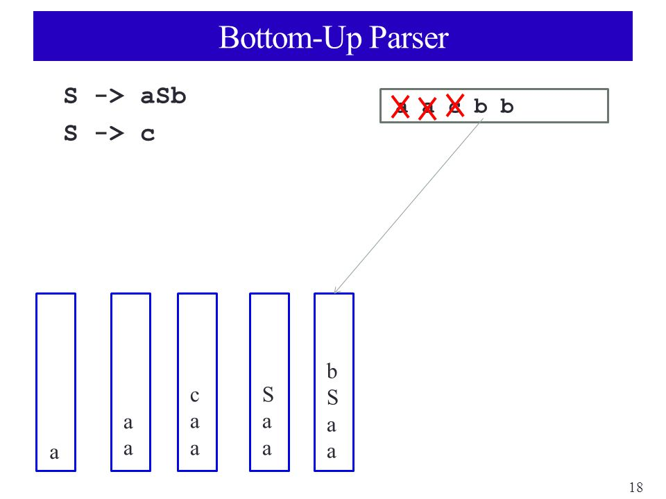 18 Bottom-Up Parser S -> aSb S -> c a a c b b a aaaa caacaa SaaSaa bSaabSaa