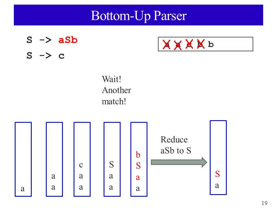 19 Bottom-Up Parser S -> aSb S -> c a a c b b a aaaa caacaa SaaSaa bSaabSaa Wait.