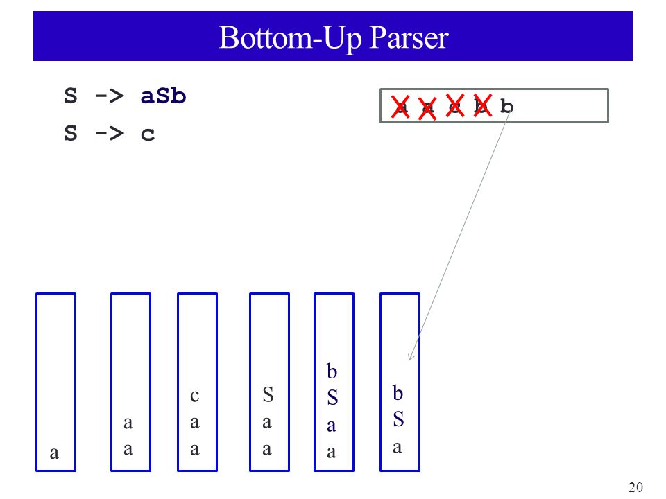 20 Bottom-Up Parser S -> aSb S -> c a a c b b a aaaa caacaa SaaSaa bSaabSaa bSabSa