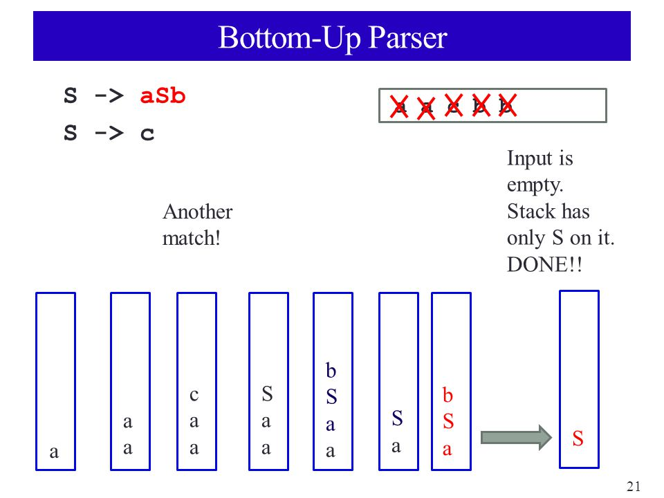 21 Bottom-Up Parser S -> aSb S -> c a a c b b a aaaa caacaa SaaSaa bSaabSaa Another match.