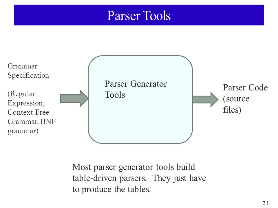 23 Parser Tools Parser Generator Tools Grammar Specification (Regular Expression, Context-Free Grammar, BNF grammar) Parser Code (source files) Most parser generator tools build table-driven parsers.