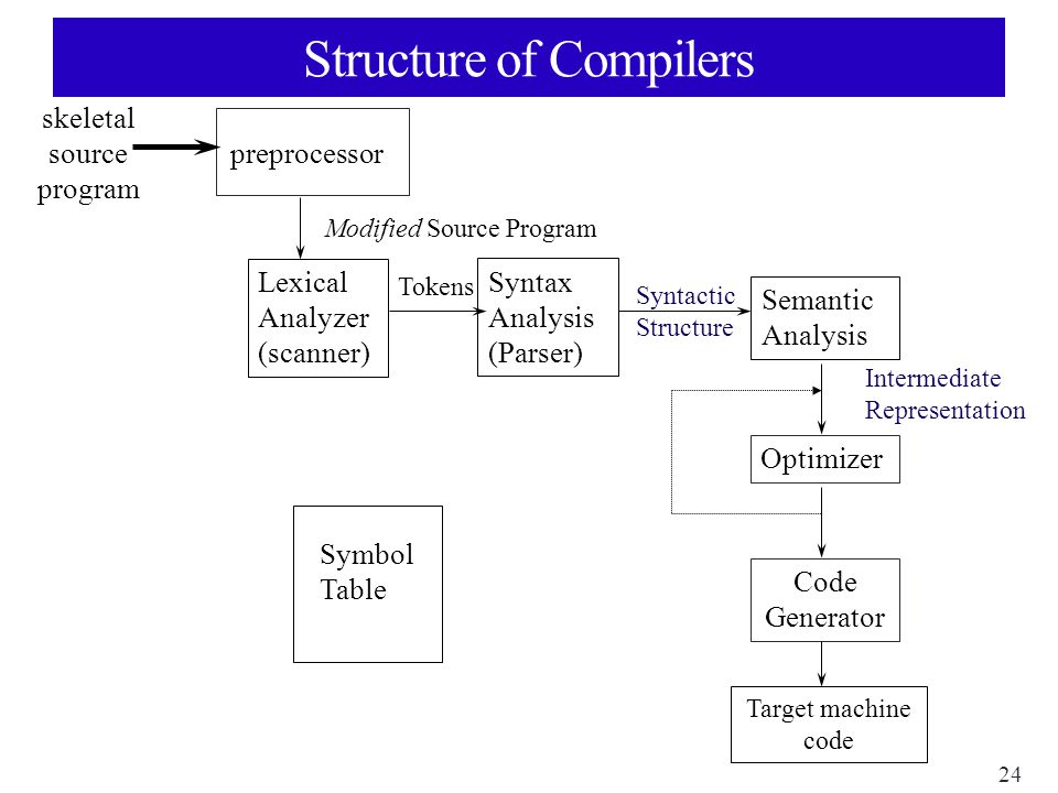 24 Structure of Compilers Lexical Analyzer (scanner) Modified Source Program Syntax Analysis (Parser) Tokens Semantic Analysis Syntactic Structure Optimizer Code Generator Intermediate Representation Target machine code Symbol Table skeletal source program preprocessor
