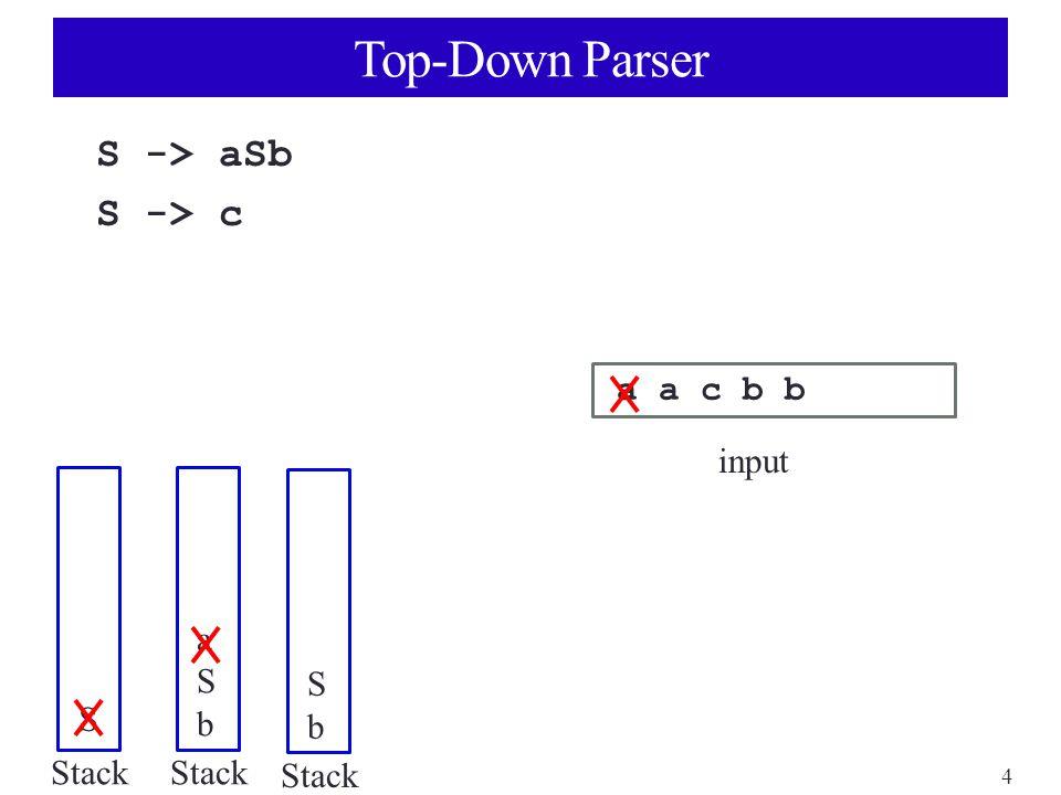 4 Top-Down Parser S -> aSb S -> c a a c b b input Stack S aSbaSb SbSb