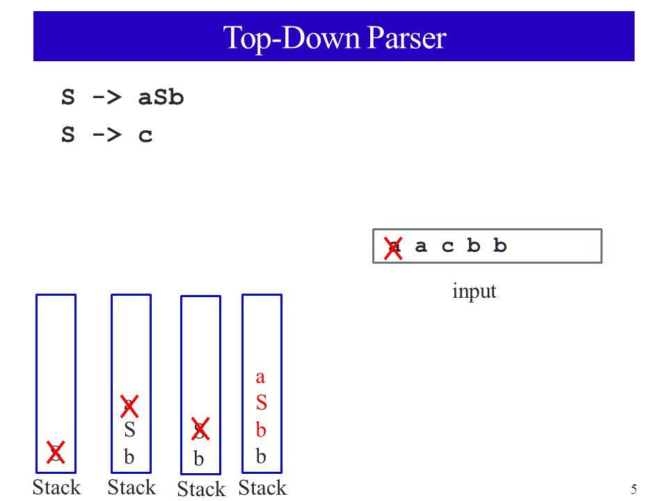 5 Top-Down Parser S -> aSb S -> c a a c b b input Stack S aSbaSb SbSb aSbbaSbb