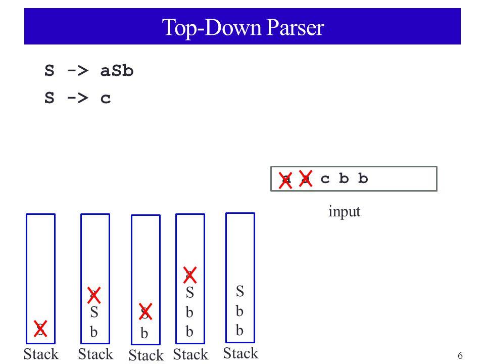 6 Top-Down Parser S -> aSb S -> c a a c b b input Stack S aSbaSb SbSb aSbbaSbb SbbSbb