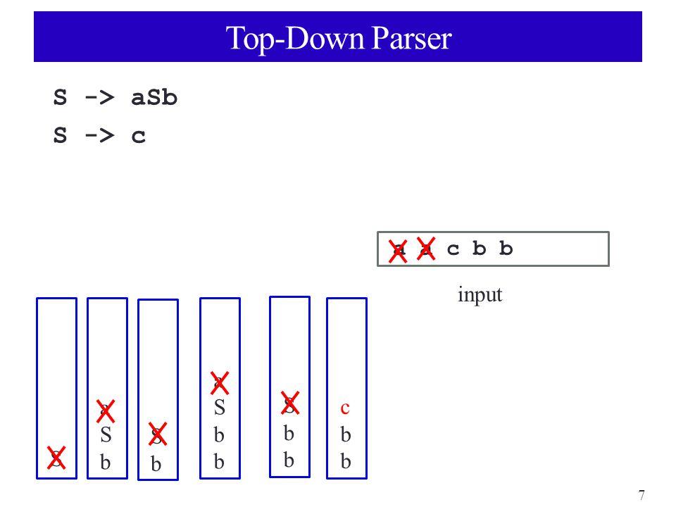 7 Top-Down Parser S -> aSb S -> c a a c b b input S aSbaSb SbSb aSbbaSbb SbbSbb cbbcbb