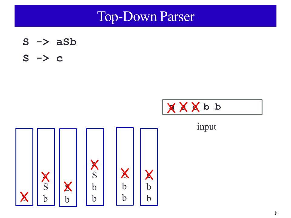 8 Top-Down Parser S -> aSb S -> c a a c b b input S aSbaSb SbSb aSbbaSbb SbbSbb cbbcbb