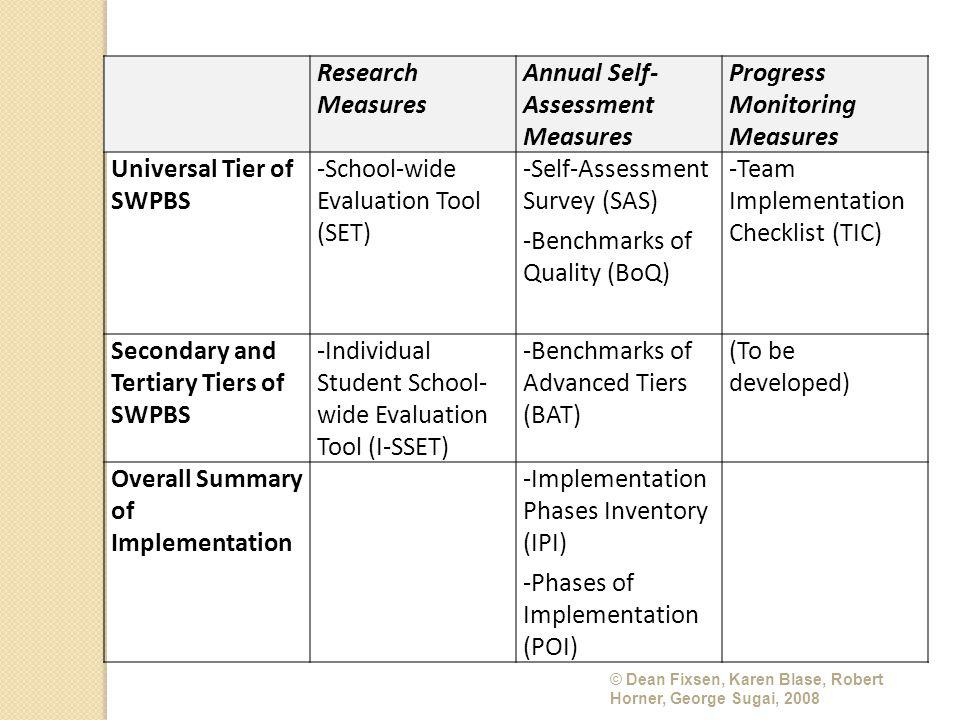 © Dean Fixsen, Karen Blase, Robert Horner, George Sugai, 2008 Research Measures Annual Self- Assessment Measures Progress Monitoring Measures Universal Tier of SWPBS -School-wide Evaluation Tool (SET) -Self-Assessment Survey (SAS) -Benchmarks of Quality (BoQ) -Team Implementation Checklist (TIC) Secondary and Tertiary Tiers of SWPBS -Individual Student School- wide Evaluation Tool (I-SSET) -Benchmarks of Advanced Tiers (BAT) (To be developed) Overall Summary of Implementation -Implementation Phases Inventory (IPI) -Phases of Implementation (POI)