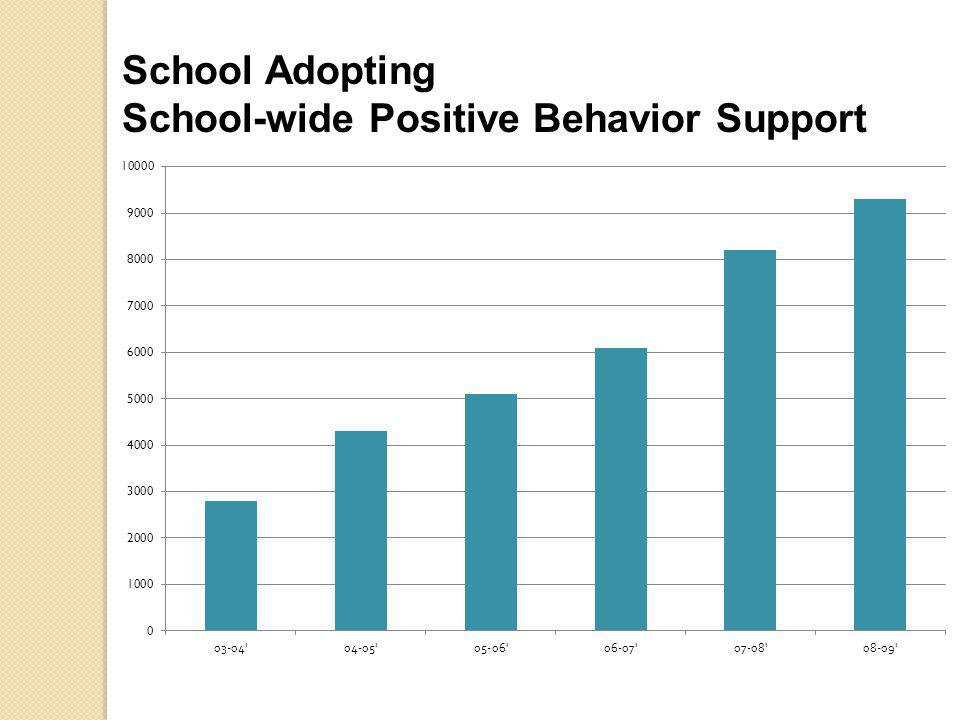 School Adopting School-wide Positive Behavior Support