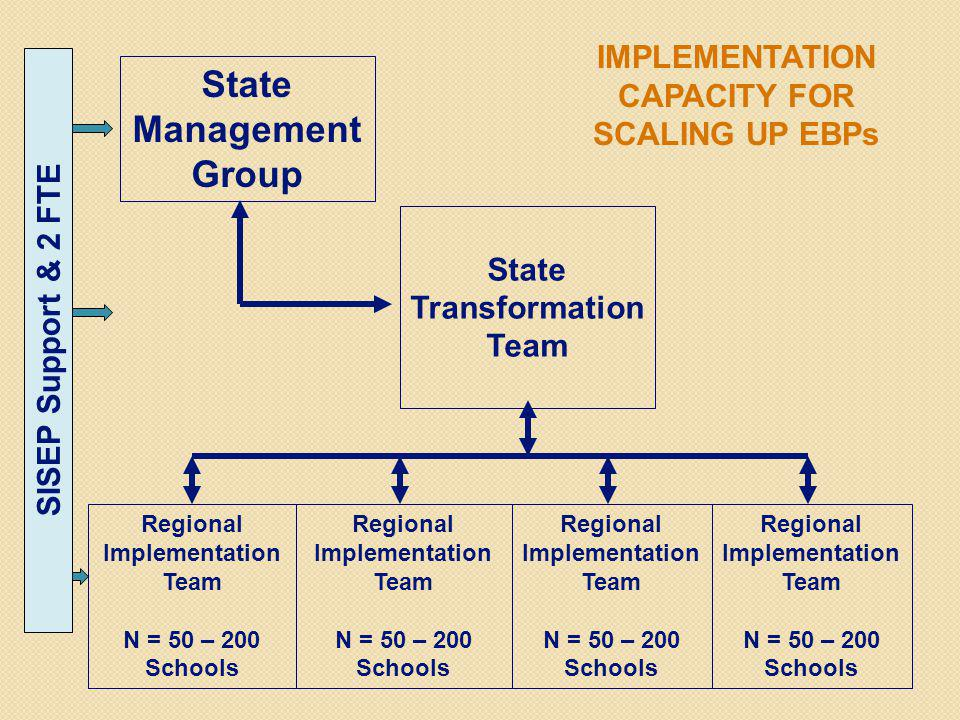 State Management Group State Transformation Team Regional Implementation Team N = 50 – 200 Schools Regional Implementation Team N = 50 – 200 Schools Regional Implementation Team N = 50 – 200 Schools Regional Implementation Team N = 50 – 200 Schools IMPLEMENTATION CAPACITY FOR SCALING UP EBPs SISEP Support & 2 FTE
