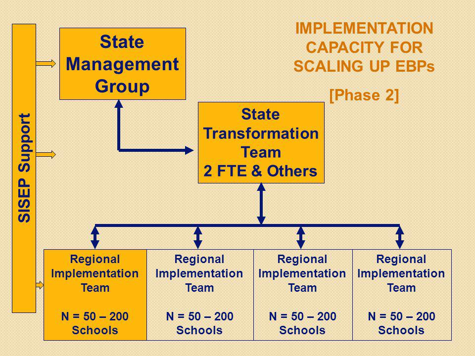 State Management Group State Transformation Team 2 FTE & Others Regional Implementation Team N = 50 – 200 Schools Regional Implementation Team N = 50 – 200 Schools Regional Implementation Team N = 50 – 200 Schools Regional Implementation Team N = 50 – 200 Schools IMPLEMENTATION CAPACITY FOR SCALING UP EBPs [Phase 2] SISEP Support