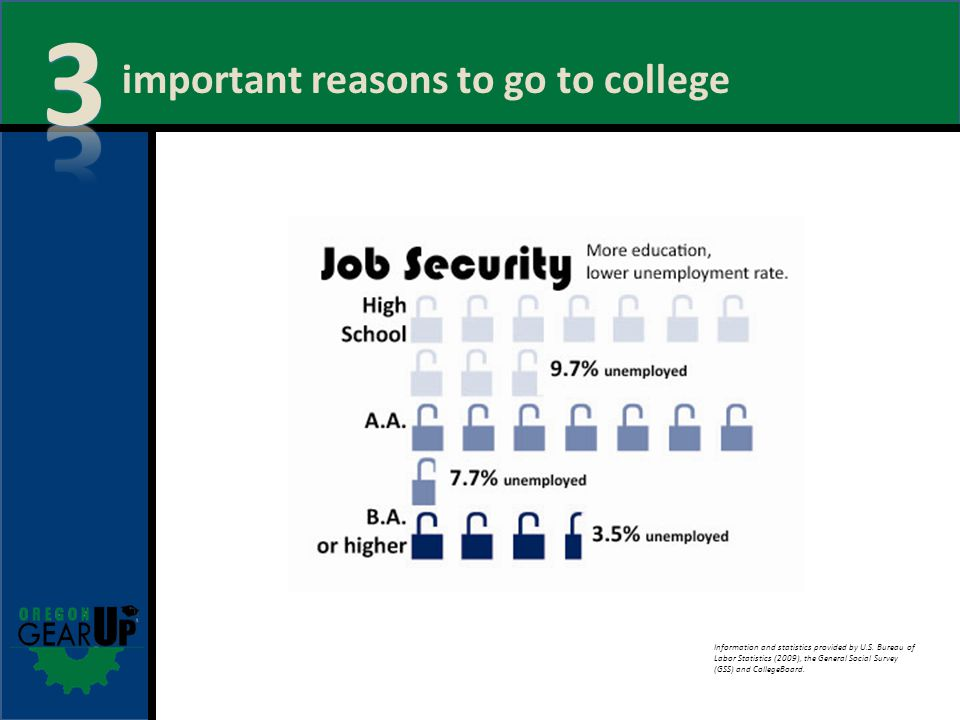 important reasons to go to college Information and statistics provided by U.S.