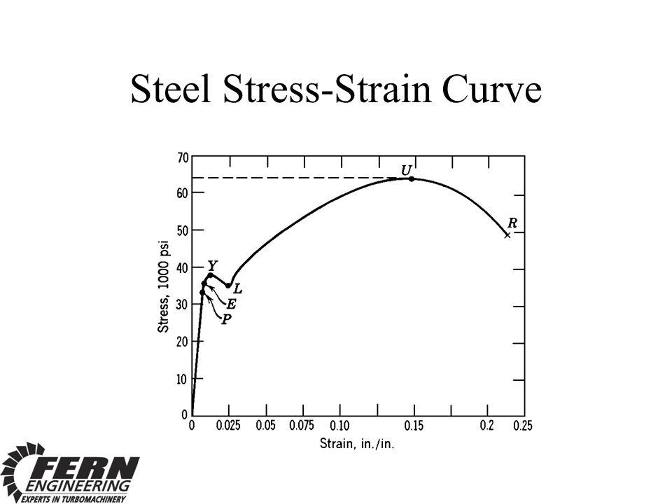 Steel Stress-Strain Curve