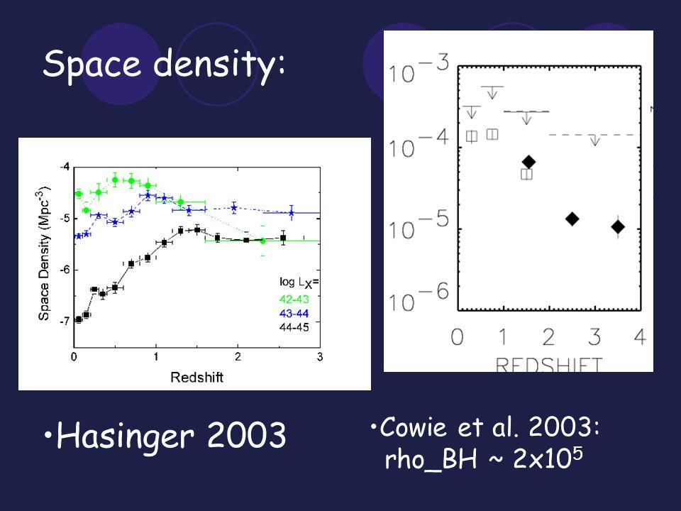 Space density: Cowie et al. 2003: rho_BH ~ 2x10 5 Hasinger 2003