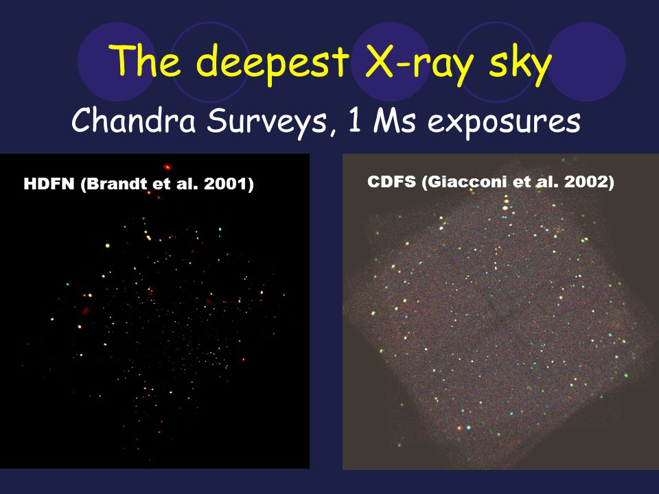 The deepest X-ray sky HDFN (Brandt et al.2001) CDFS (Giacconi et al.