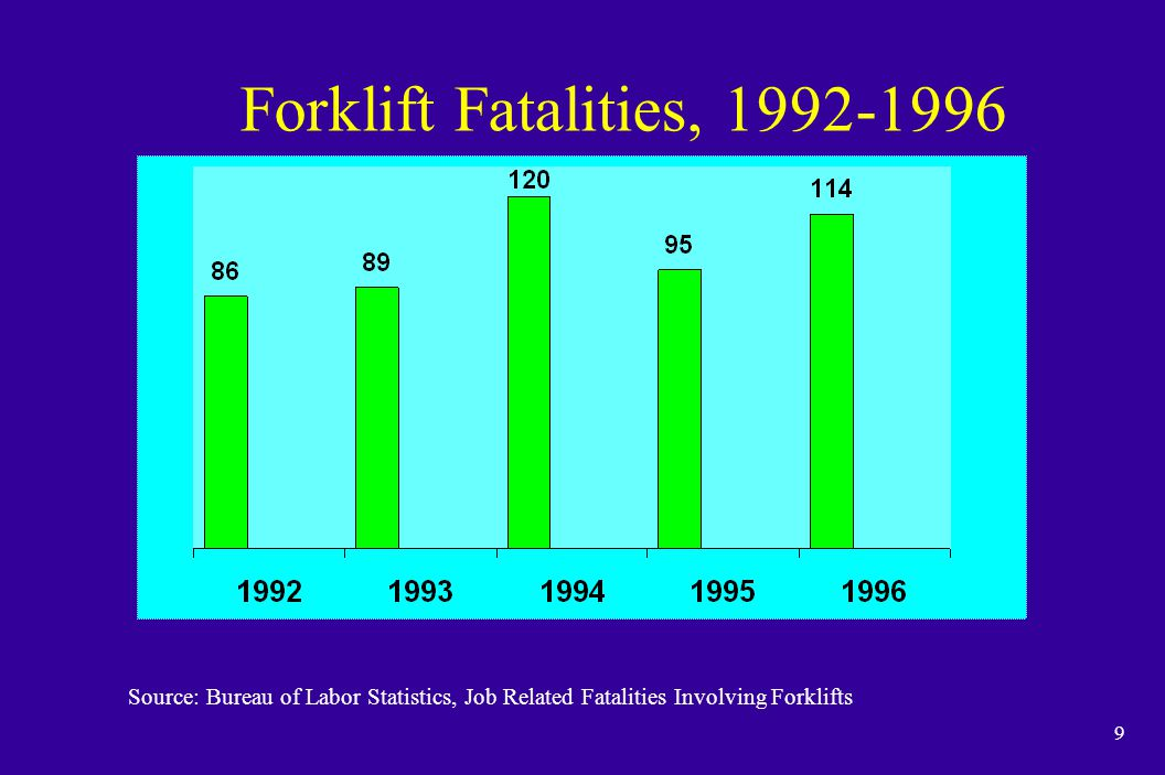 10 Forklift Fatalities by Age Group 1992 -1996 Source: Bureau of Labor Statistics
