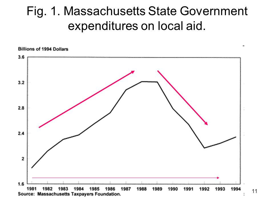 11 Fig. 1. Massachusetts State Government expenditures on local aid.