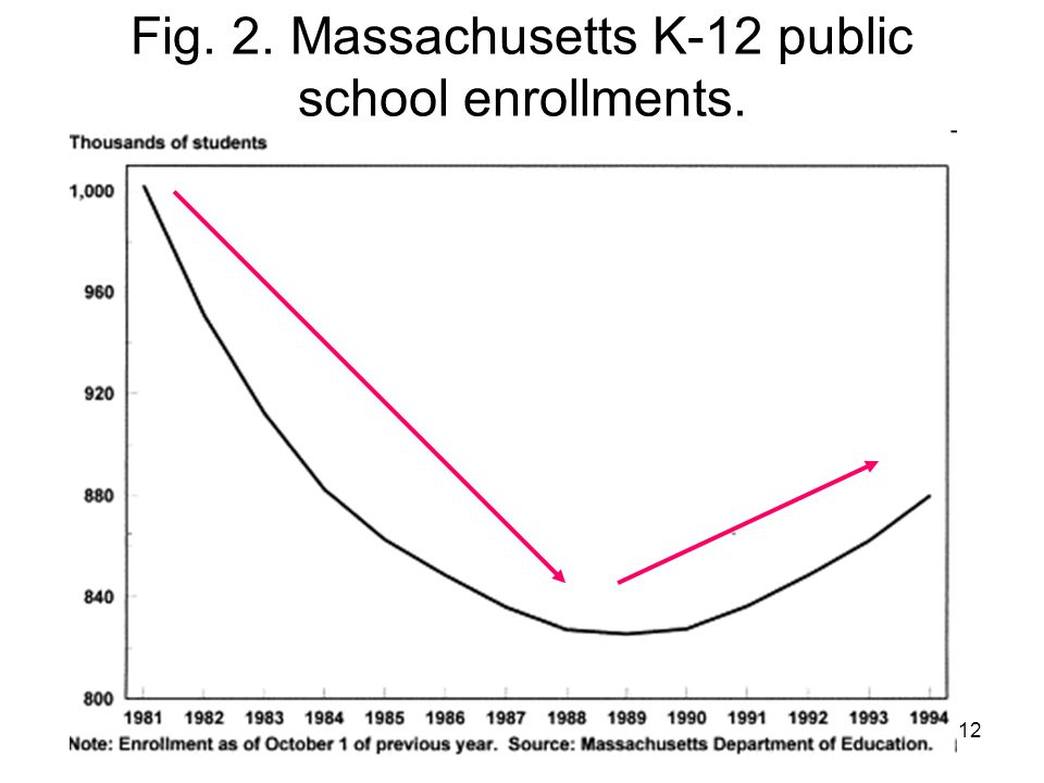 12 Fig. 2. Massachusetts K-12 public school enrollments.