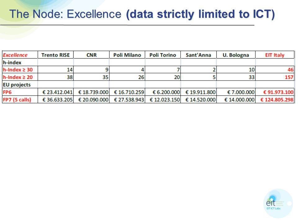 The Node: Excellence (data strictly limited to ICT)