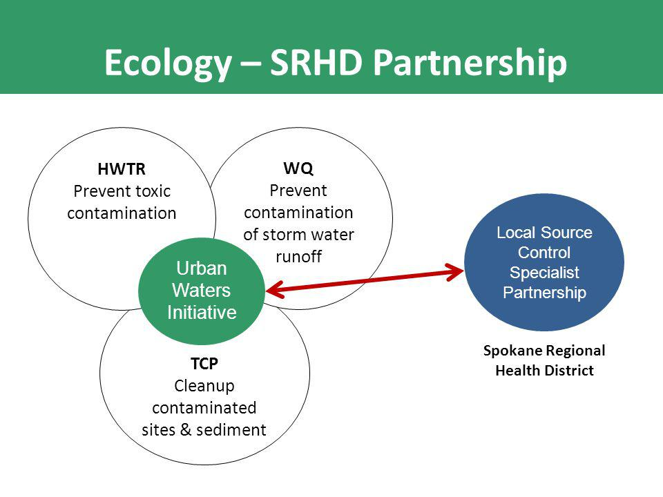 TCP Cleanup contaminated sites & sediment WQ Prevent contamination of storm water runoff HWTR Prevent toxic contamination Urban Waters Initiative Local Source Control Specialist Partnership Spokane Regional Health District Ecology – SRHD Partnership