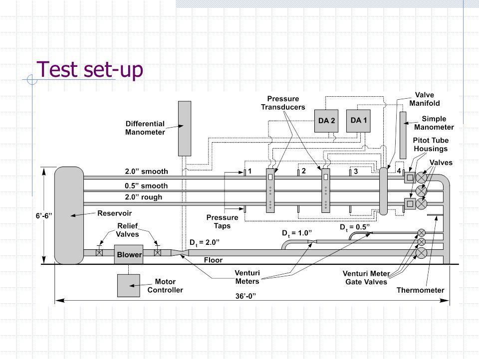 Test Set-up: Venturi meter and Pitot-tube housing Venturimeter Pitot-tube housing