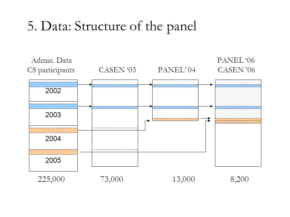 5. Data: Structure of the panel Admin.