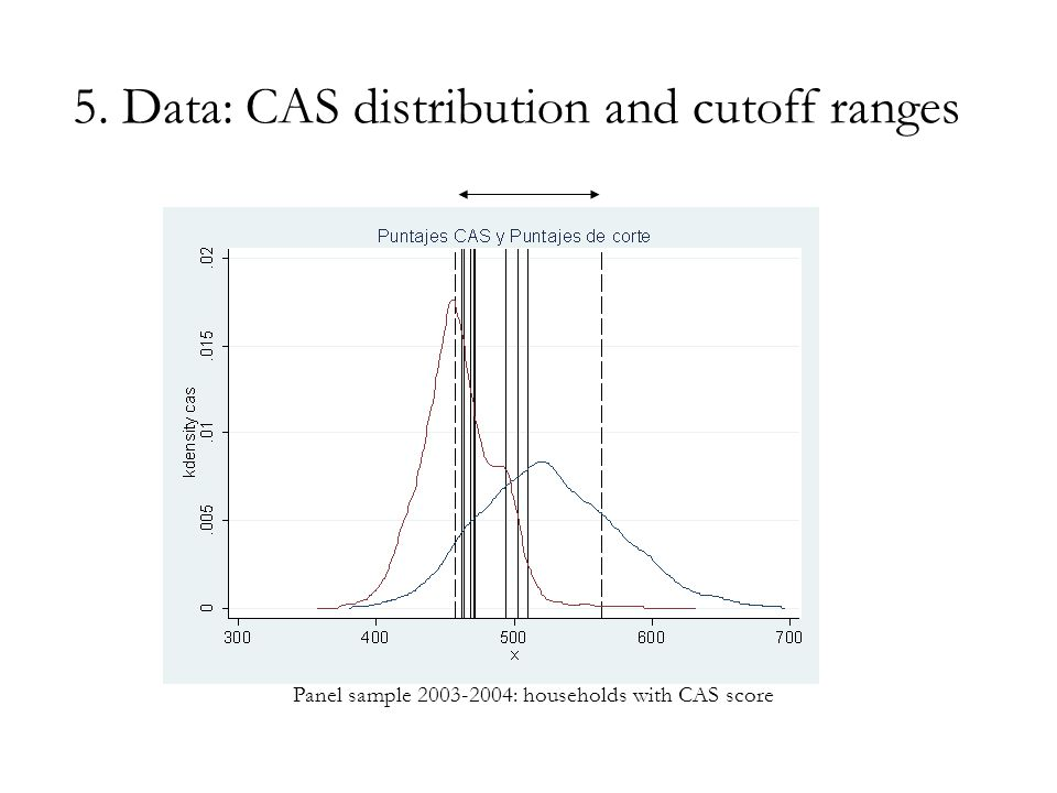 5. Data: CAS distribution and cutoff ranges Panel sample 2003-2004: households with CAS score