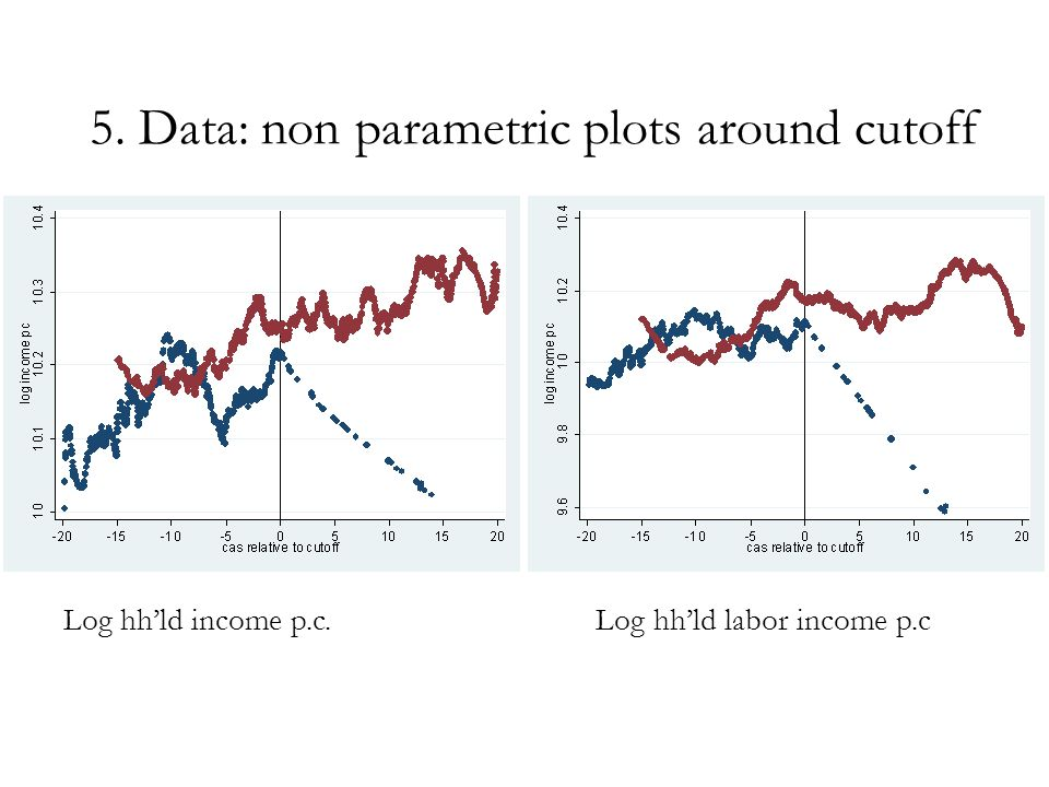 5. Data: non parametric plots around cutoff Log hh'ld income p.c. Log hh'ld labor income p.c