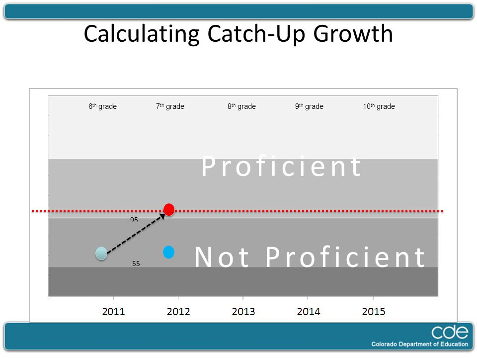 Calculating Catch-Up Growth 95 Proficient Not Proficient 7 th grade8 th grade9 th grade10 th grade6 th grade 55