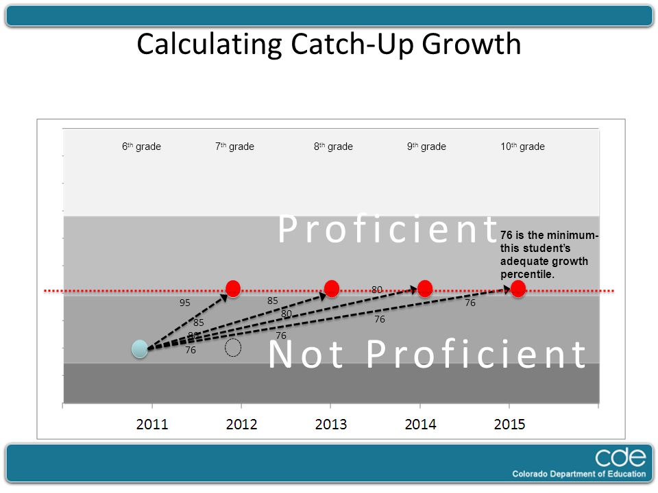 Calculating Catch-Up Growth 95 Not Proficient 7 th grade8 th grade9 th grade10 th grade6 th grade 85 80 76 76 is the minimum- this student's adequate