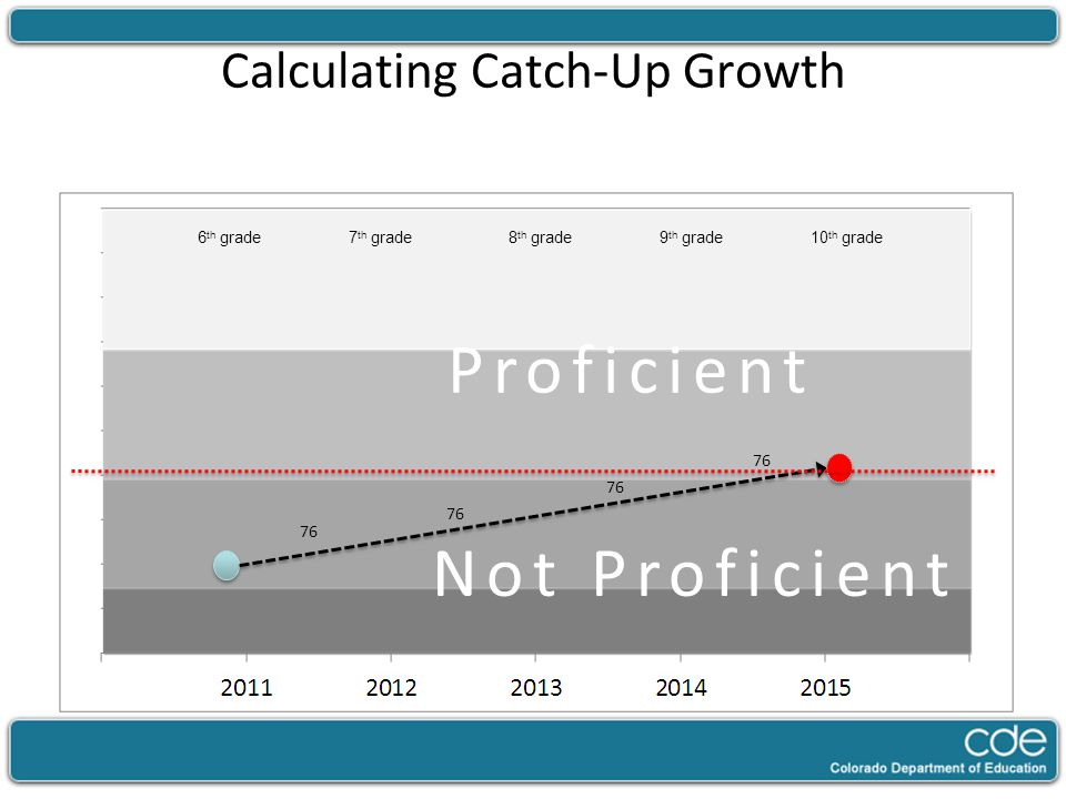Calculating Catch-Up Growth Not Proficient 7 th grade8 th grade9 th grade10 th grade6 th grade 76 Proficient