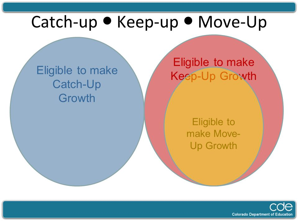 Catch-up ● Keep-up ● Move-Up Eligible to make Keep-Up Growth Eligible to make Catch-Up Growth Eligible to make Move- Up Growth
