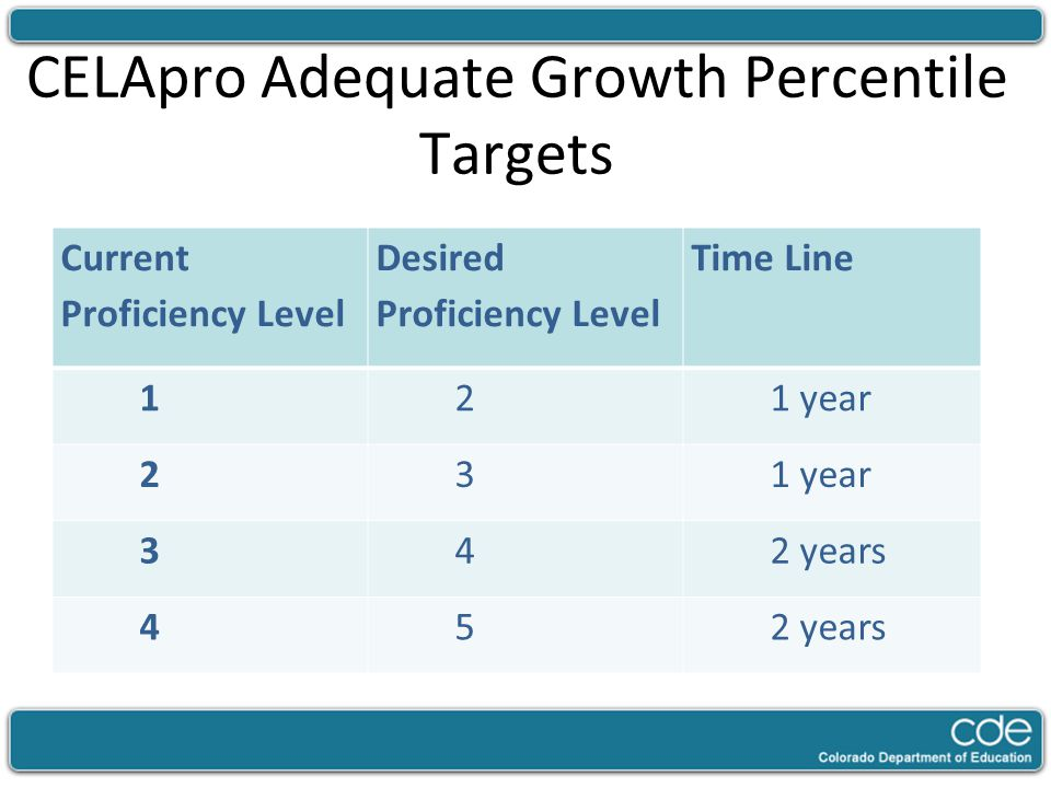 CELApro Adequate Growth Percentile Targets Current Proficiency Level Desired Proficiency Level Time Line 121 year 23 342 years 45