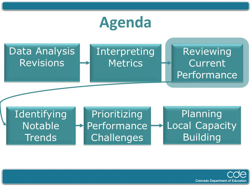 Agenda Data Analysis Revisions Interpreting Metrics Identifying Notable Trends Prioritizing Performance Challenges Planning Local Capacity Building Re
