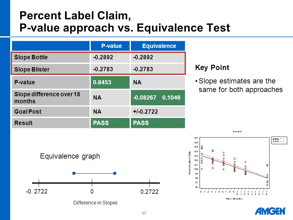 17 Percent Label Claim, P-value approach vs.