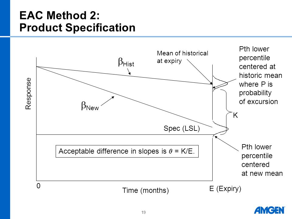 19 EAC Method 2: Product Specification Spec (LSL) K  Hist  New E (Expiry) Mean of historical at expiry Response 0 Time (months) Pth lower percentile centered at historic mean where P is probability of excursion Pth lower percentile centered at new mean Acceptable difference in slopes is  = K/E.