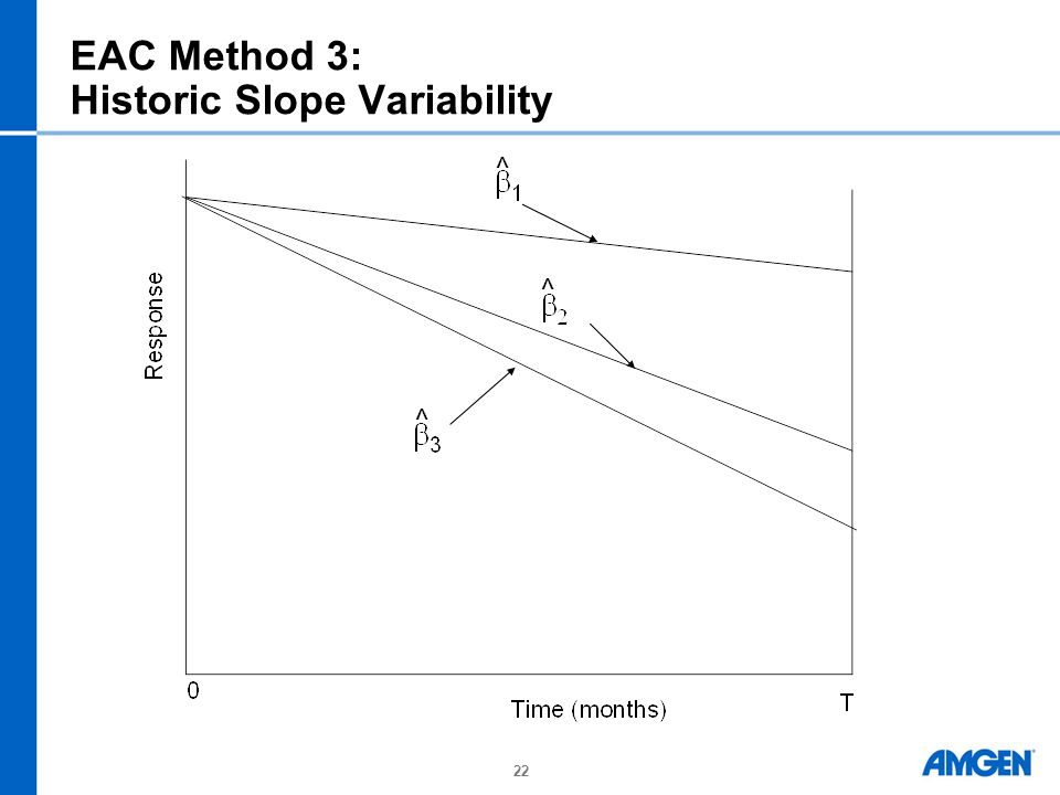 22 EAC Method 3: Historic Slope Variability ^ ^ ^
