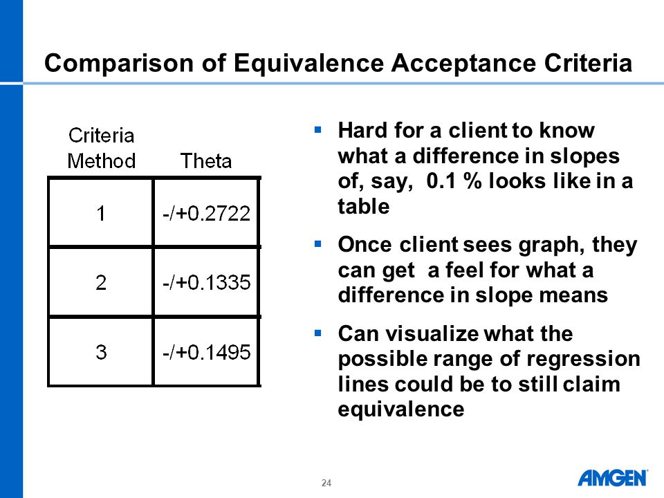 24 Comparison of Equivalence Acceptance Criteria  Hard for a client to know what a difference in slopes of, say, 0.1 % looks like in a table  Once client sees graph, they can get a feel for what a difference in slope means  Can visualize what the possible range of regression lines could be to still claim equivalence